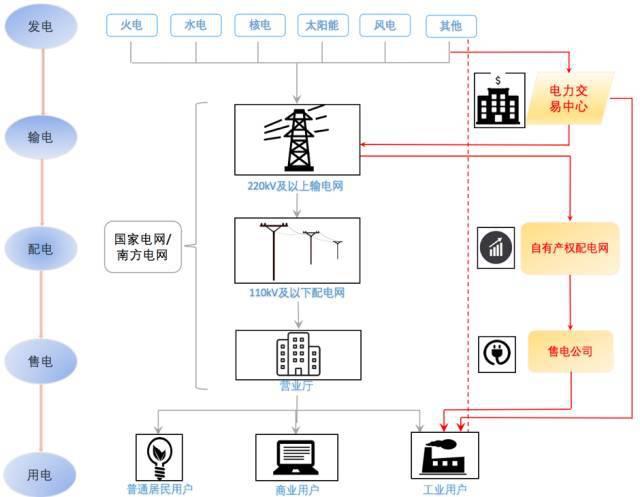 重庆企业、工厂、单位直购电采购